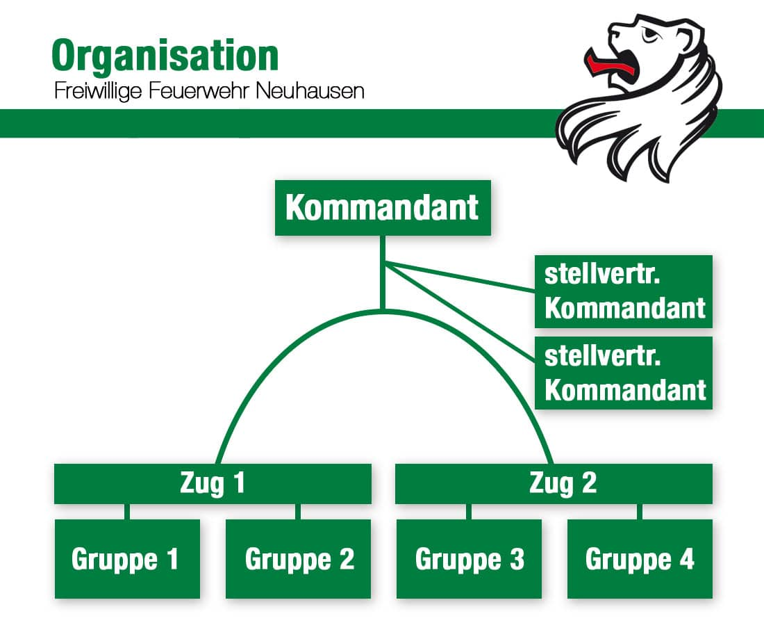 Organisation_neu2